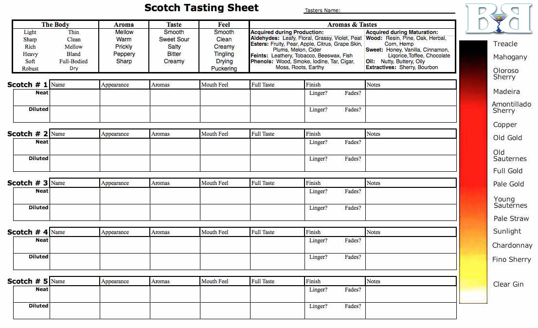 How to taste scotch hosting a scotch tasting party for Wine tasting sheet template